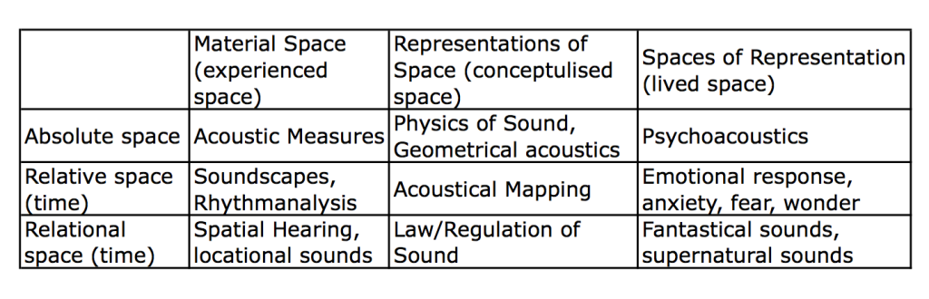 From David Harvey (2006) Space as a Keyword